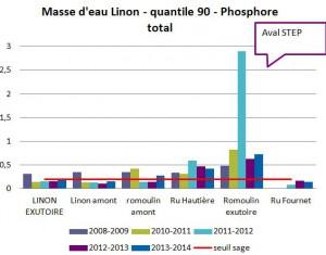 Phosphore1